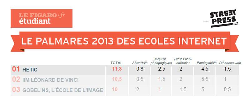 Palmarès des école web françaises 2013 - Figaro étudiant